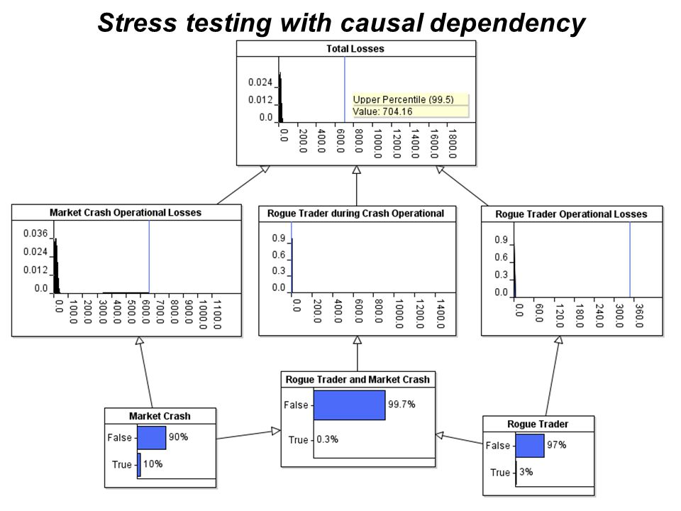 Stress testing with causal dependency