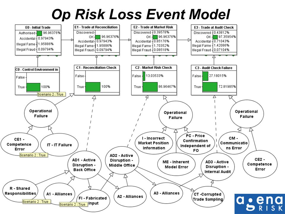 Op Risk Loss Event Model