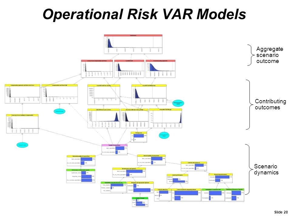 Operational Risk VAR Models