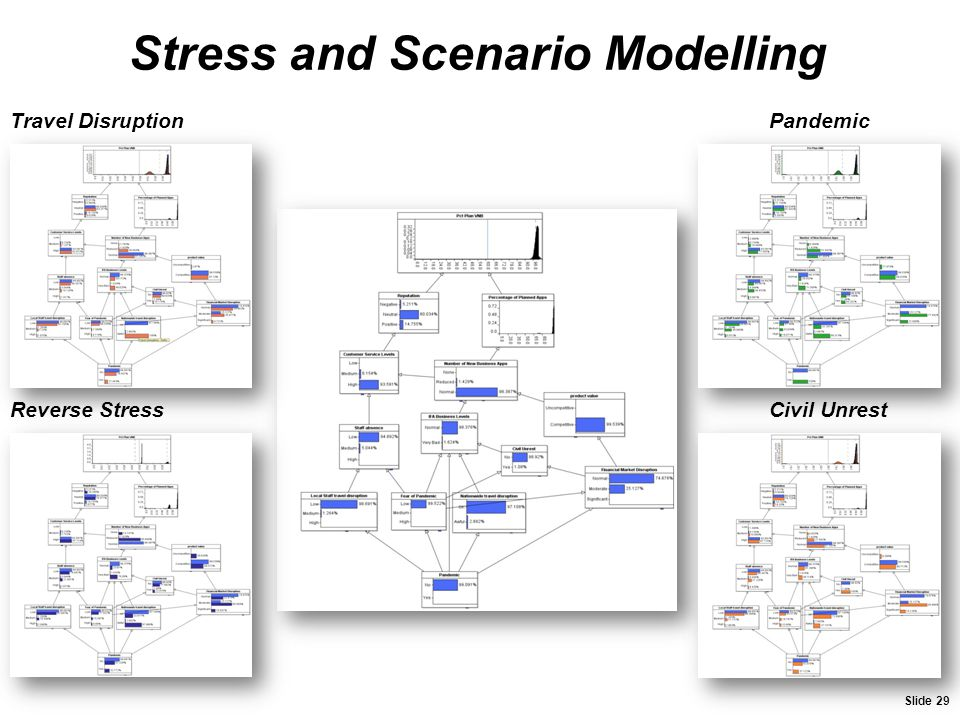 Stress and Scenario Modelling