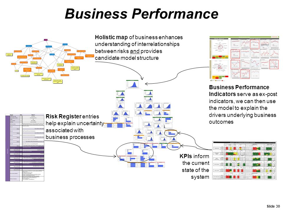Business Performance Holistic map of business enhances understanding of interrelationships between risks and provides candidate model structure.