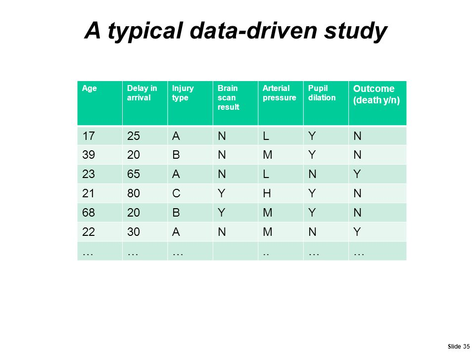 A typical data-driven study