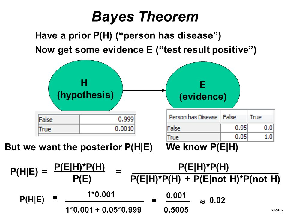 Bayes Theorem Have a prior P(H) ( person has disease )