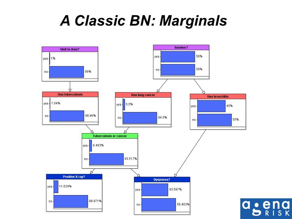 A Classic BN: Marginals