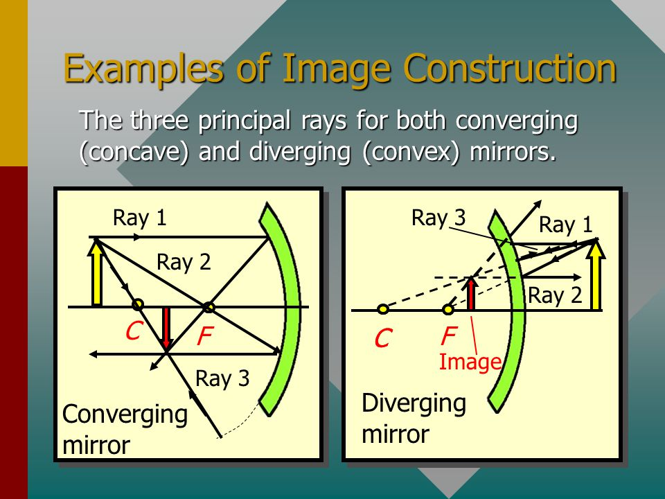 Examples of Image Construction