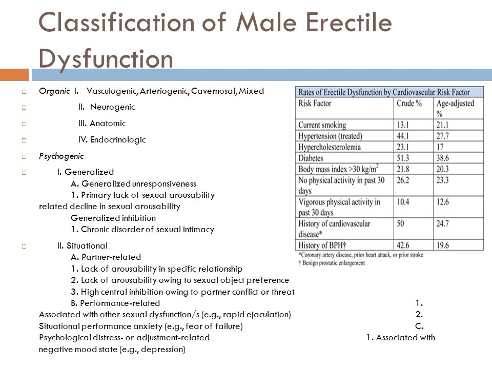 Classification of Male Erectile Dysfunction