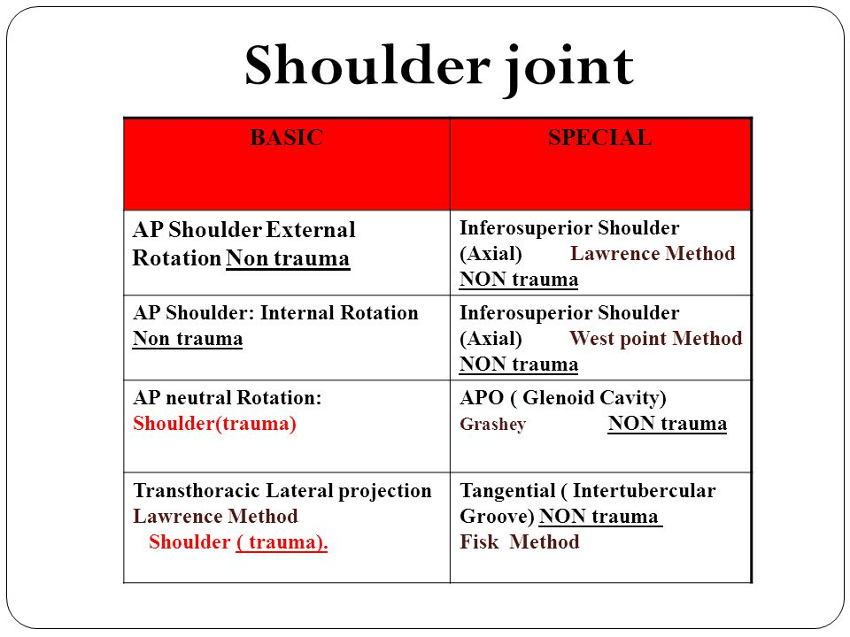 Shoulder joint BASIC SPECIAL AP Shoulder External Rotation Non trauma