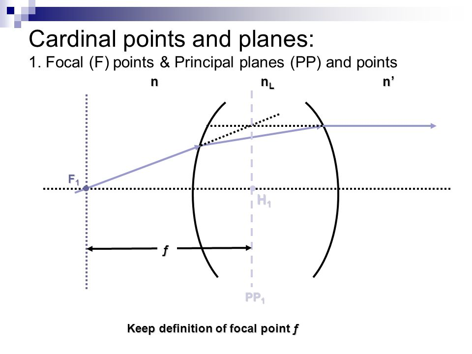 Cardinal points and planes: 1