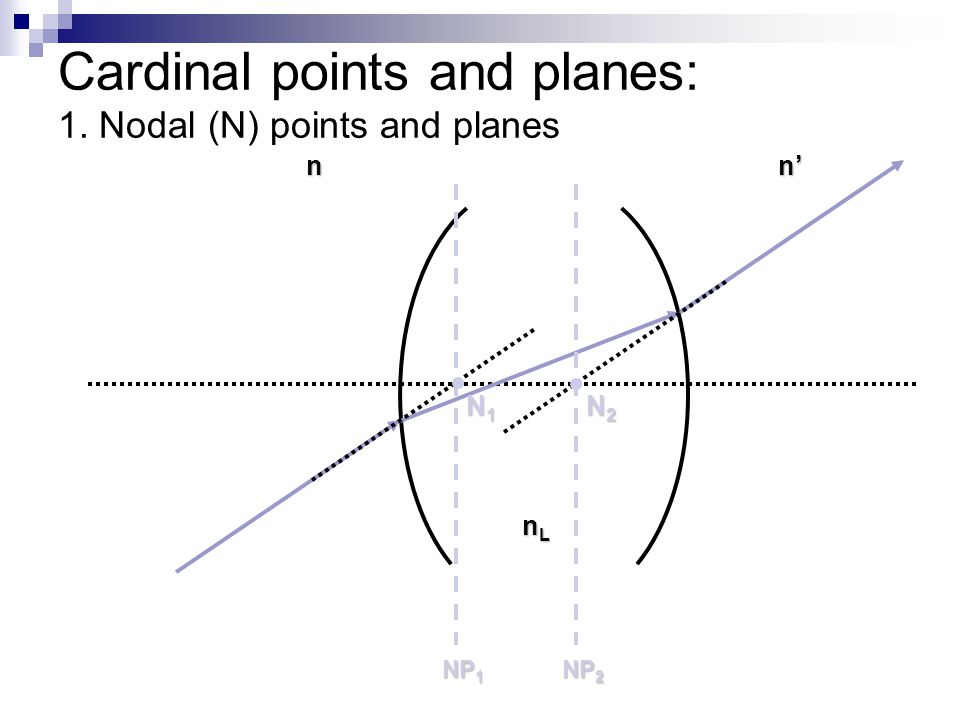 Cardinal points and planes: 1. Nodal (N) points and planes