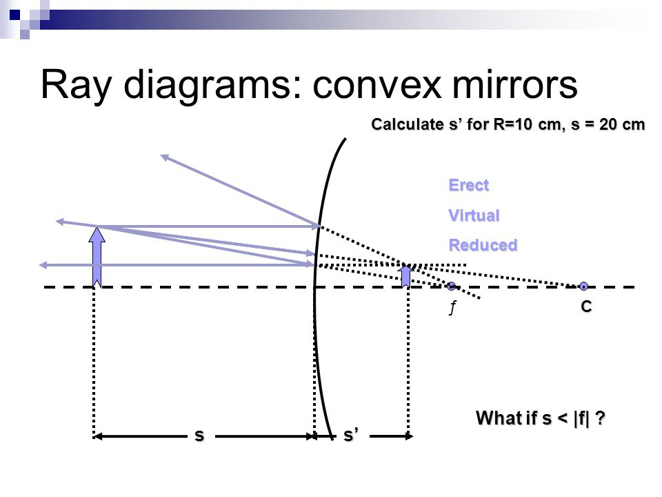Ray diagrams: convex mirrors