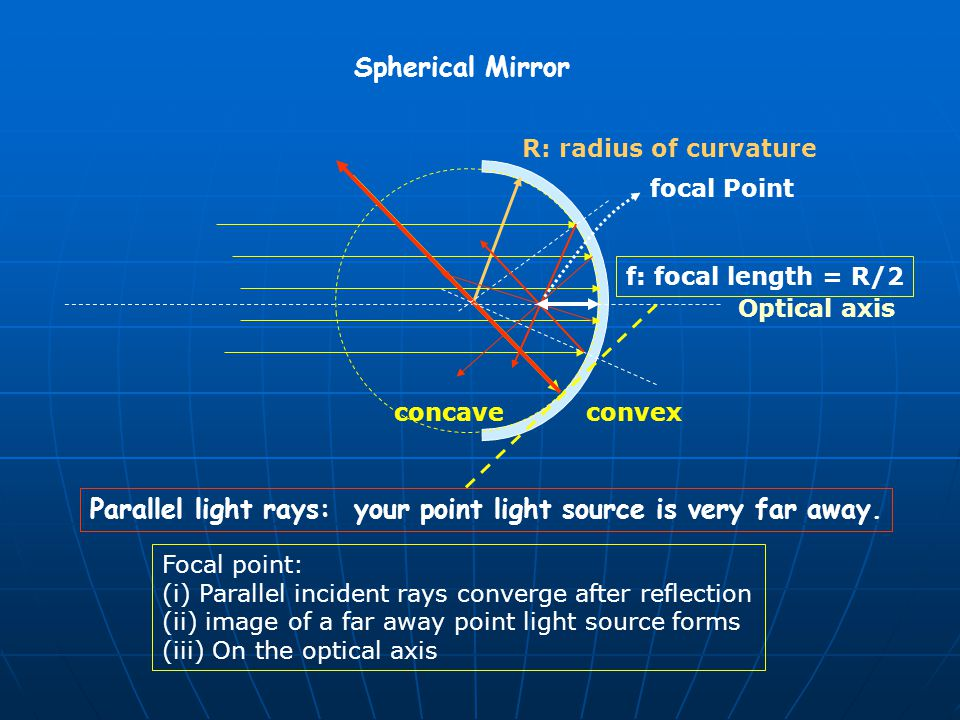 Parallel light rays: your point light source is very far away.