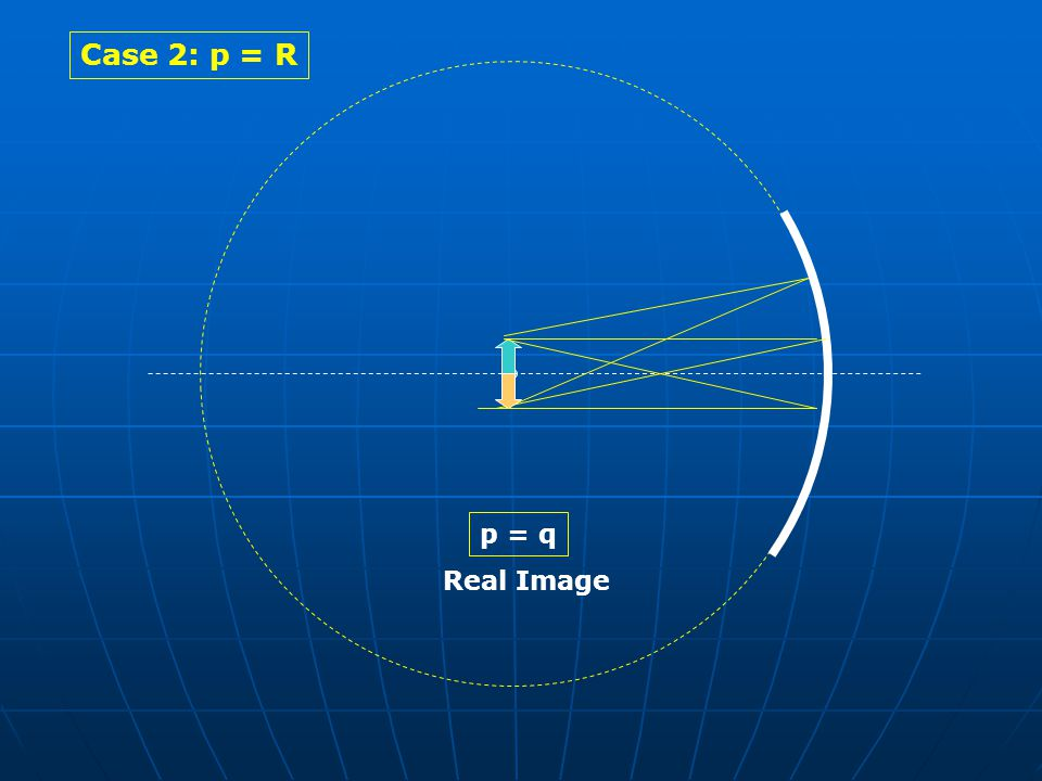 Case 2: p = R p = q Real Image