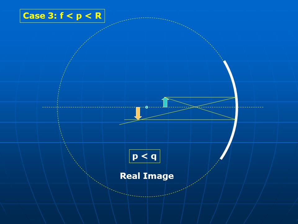 Case 3: f < p < R p < q Real Image