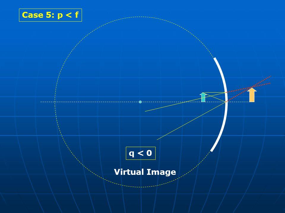 Case 5: p < f q < 0 Virtual Image