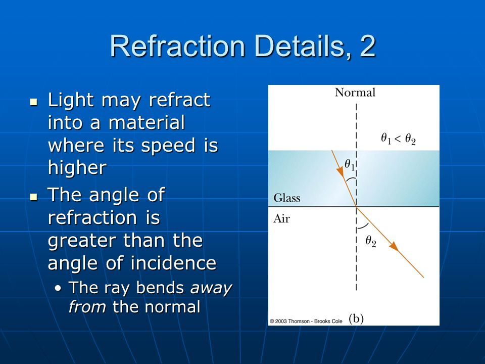 Refraction Details, 2 Light may refract into a material where its speed is higher. The angle of refraction is greater than the angle of incidence.