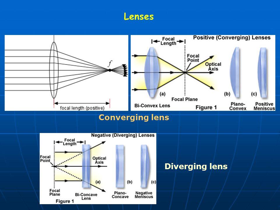 Lenses Converging lens Diverging lens