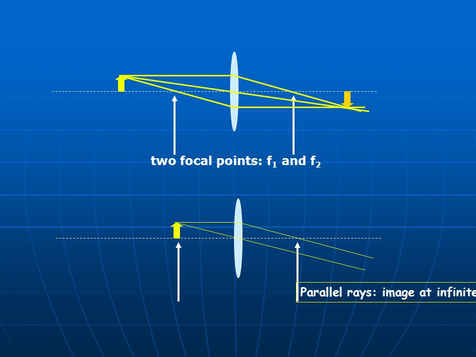 two focal points: f1 and f2 Parallel rays: image at infinite!!
