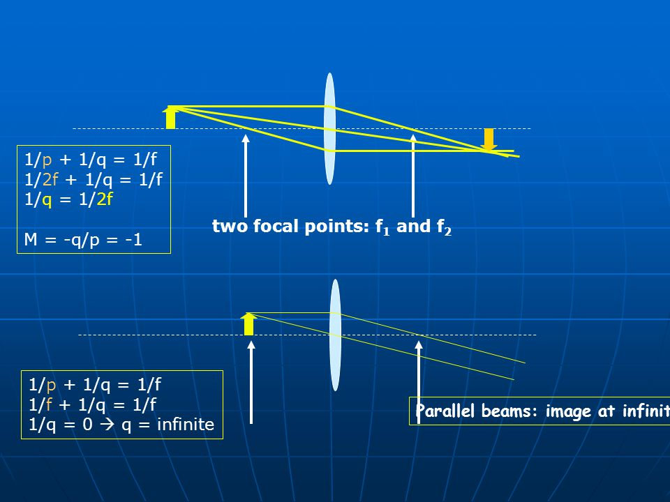 two focal points: f1 and f2 Parallel beams: image at infinite!!