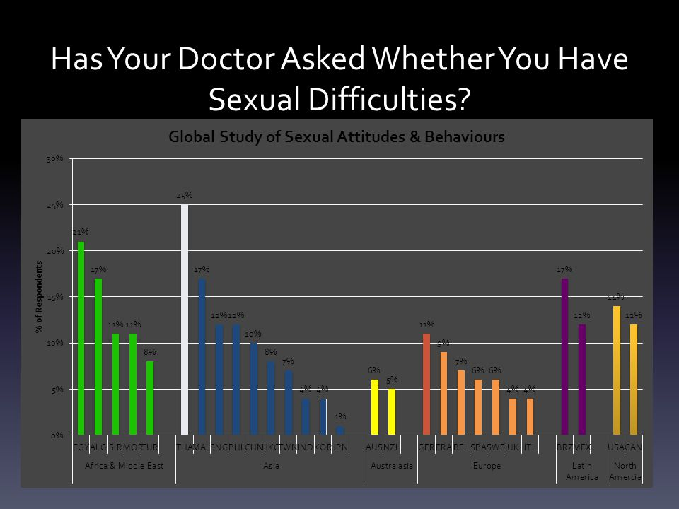 Has Your Doctor Asked Whether You Have Sexual Difficulties