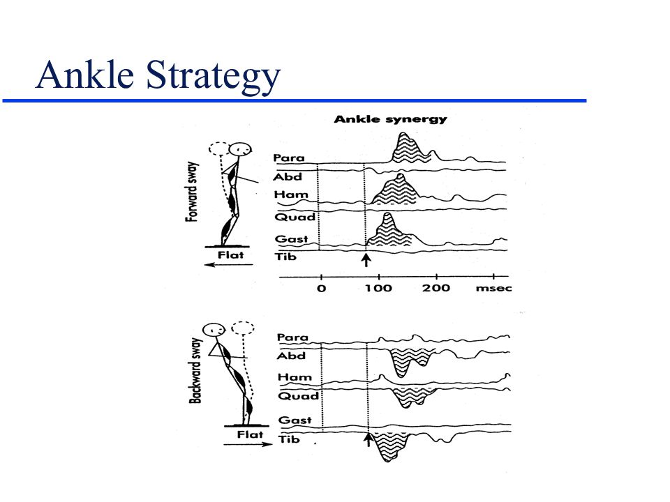 Ankle Strategy