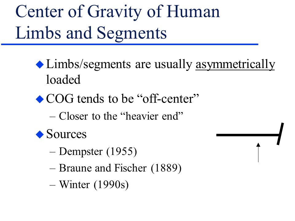 Center of Gravity of Human Limbs and Segments