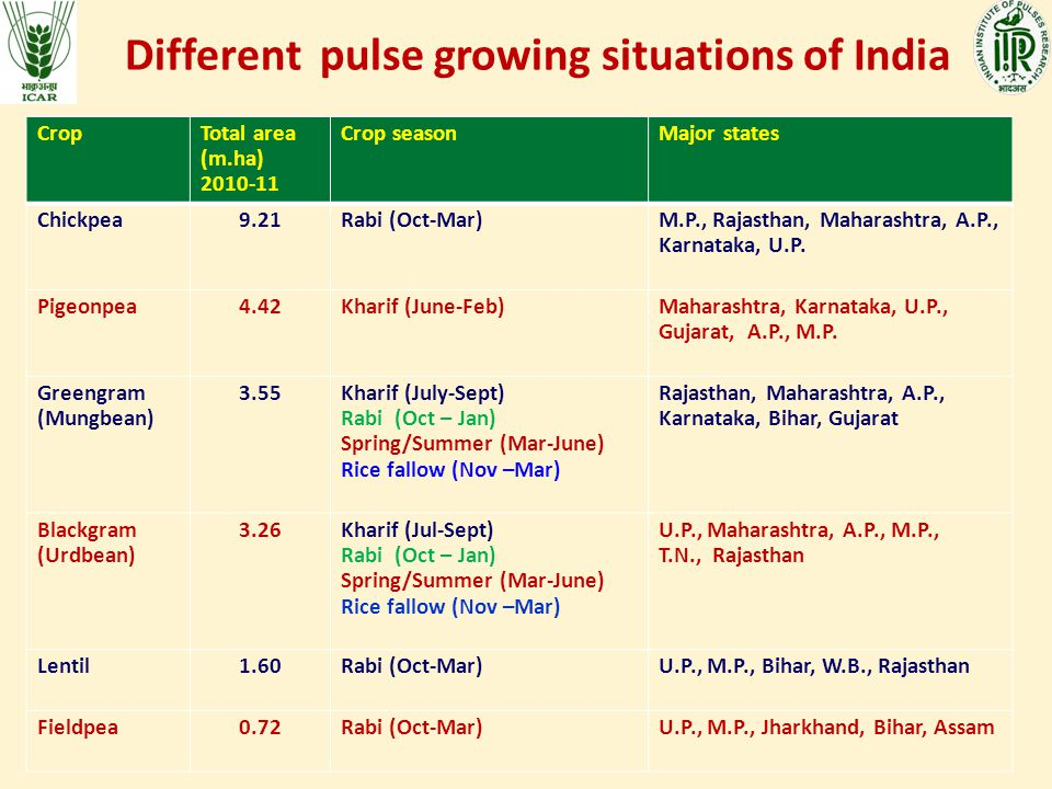 Different pulse growing situations of India