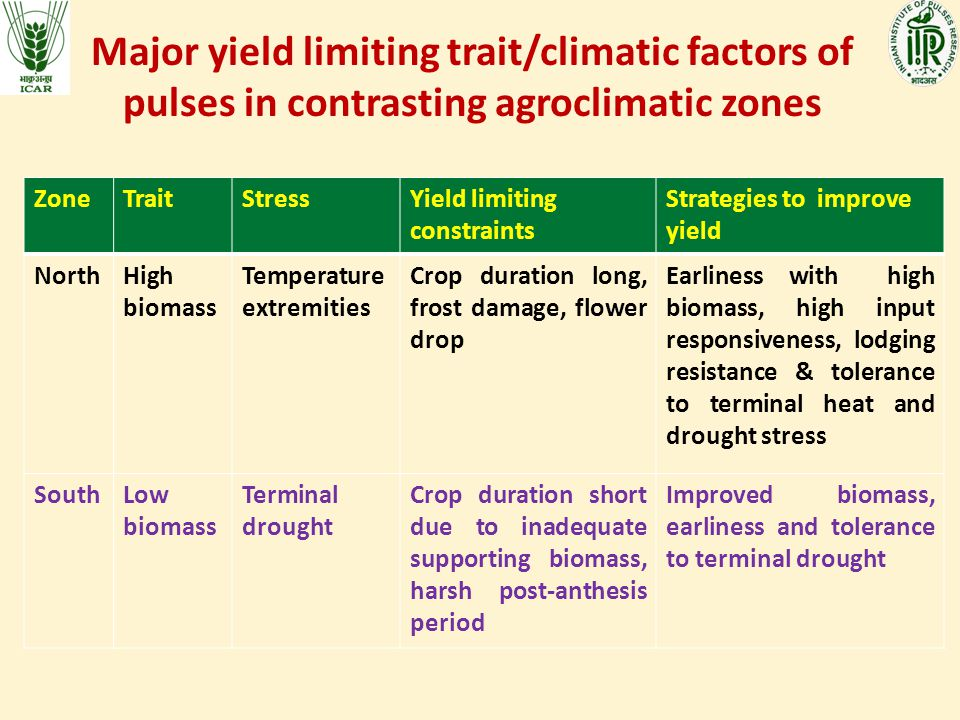 Major yield limiting trait/climatic factors of pulses in contrasting agroclimatic zones