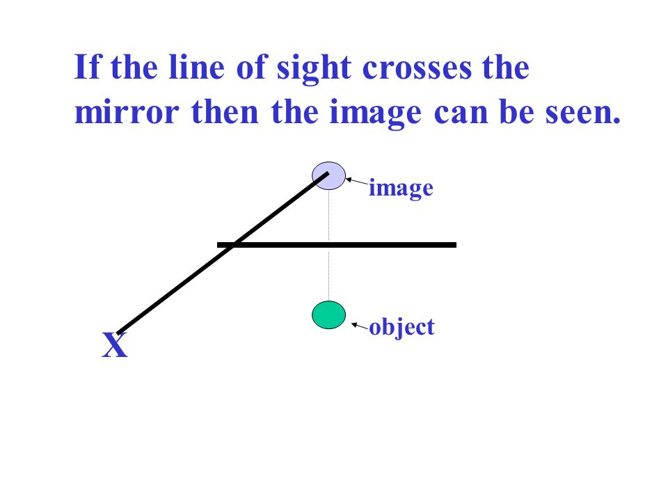If the line of sight crosses the mirror then the image can be seen.