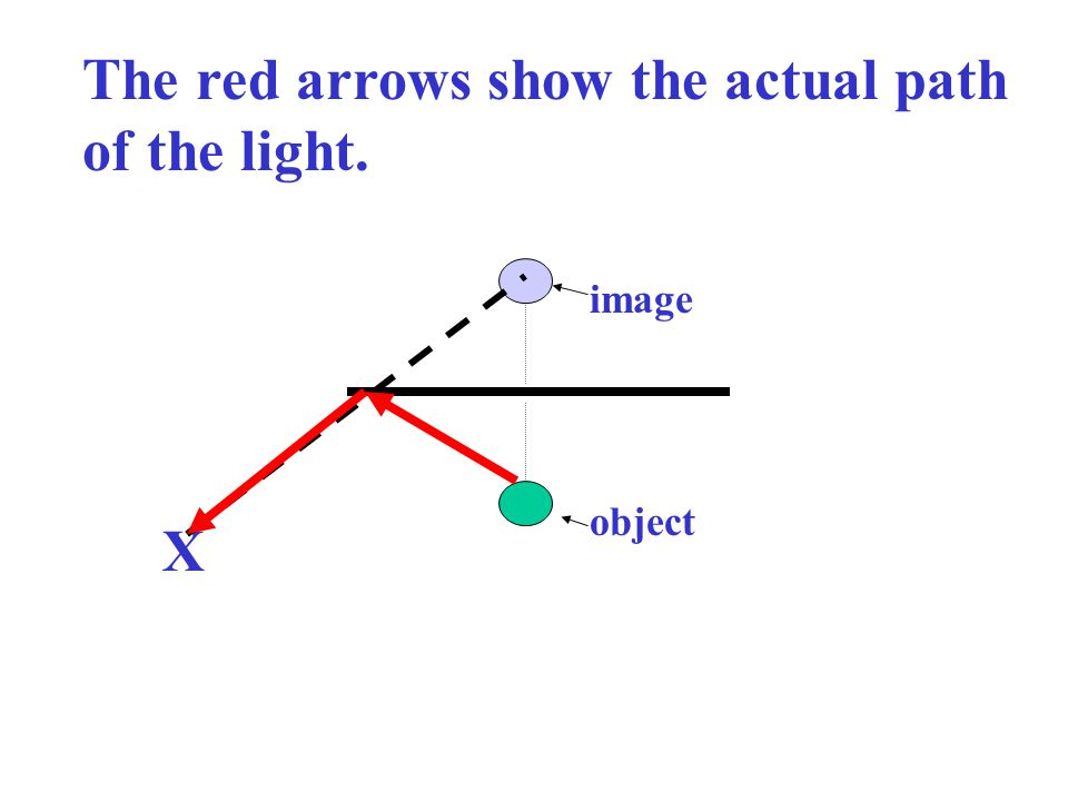 The red arrows show the actual path of the light.