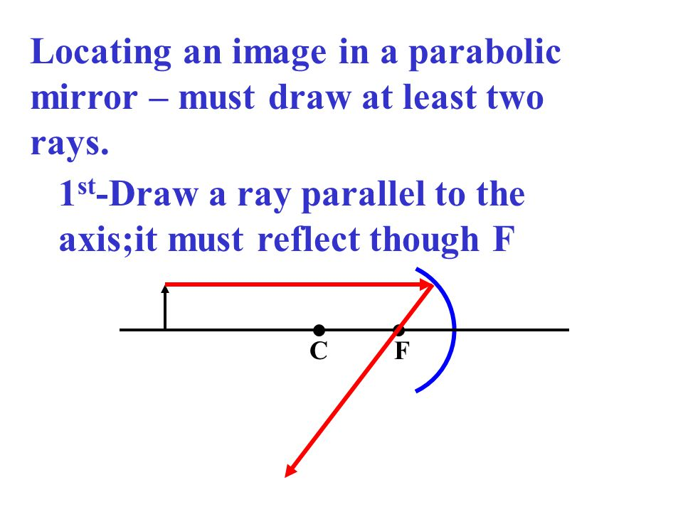 Locating an image in a parabolic mirror – must draw at least two rays.