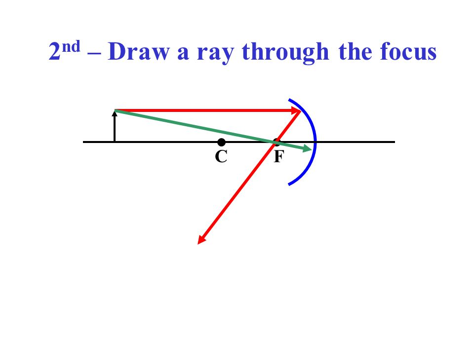 2nd – Draw a ray through the focus