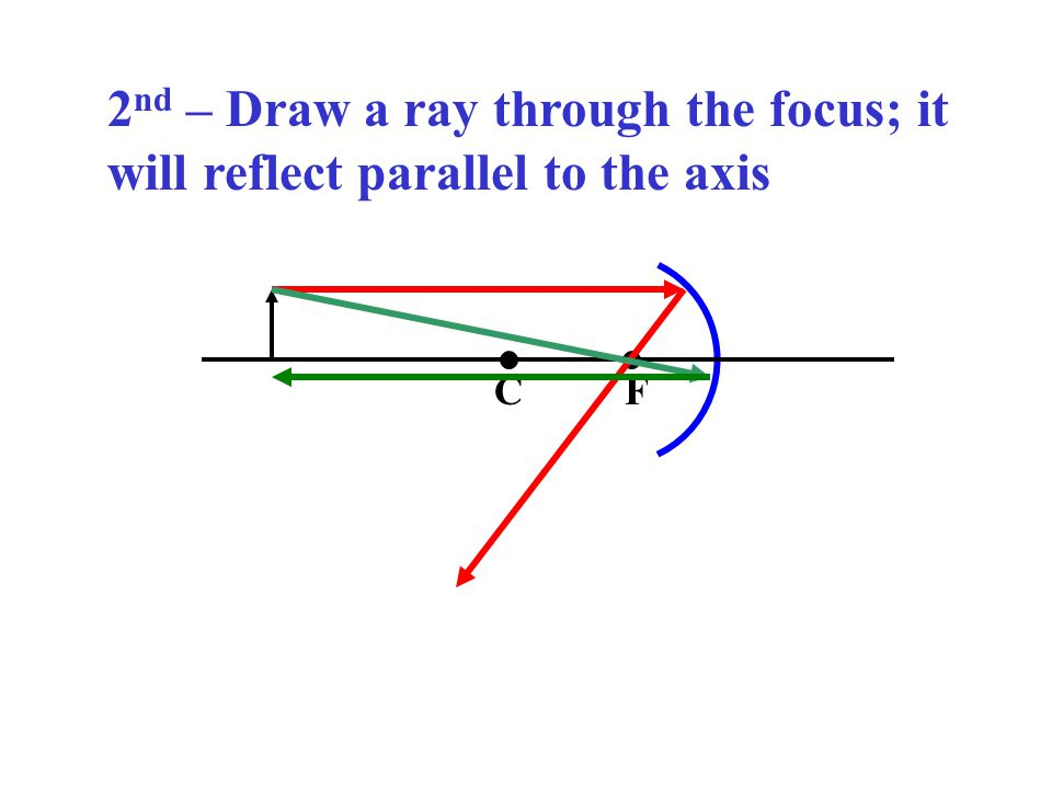 2nd – Draw a ray through the focus; it will reflect parallel to the axis