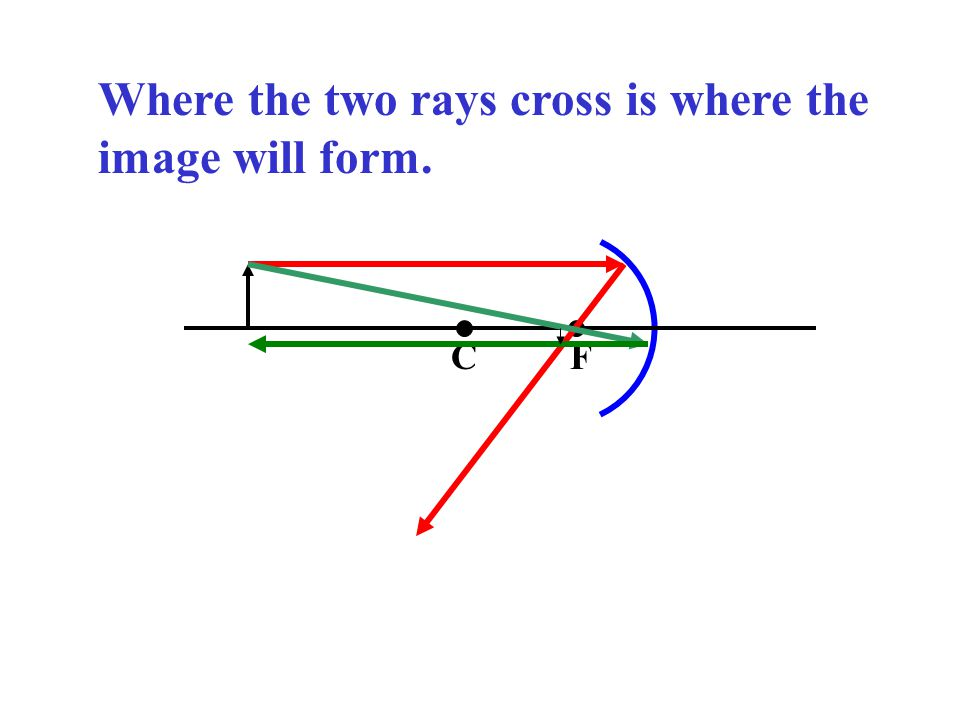 Where the two rays cross is where the image will form.