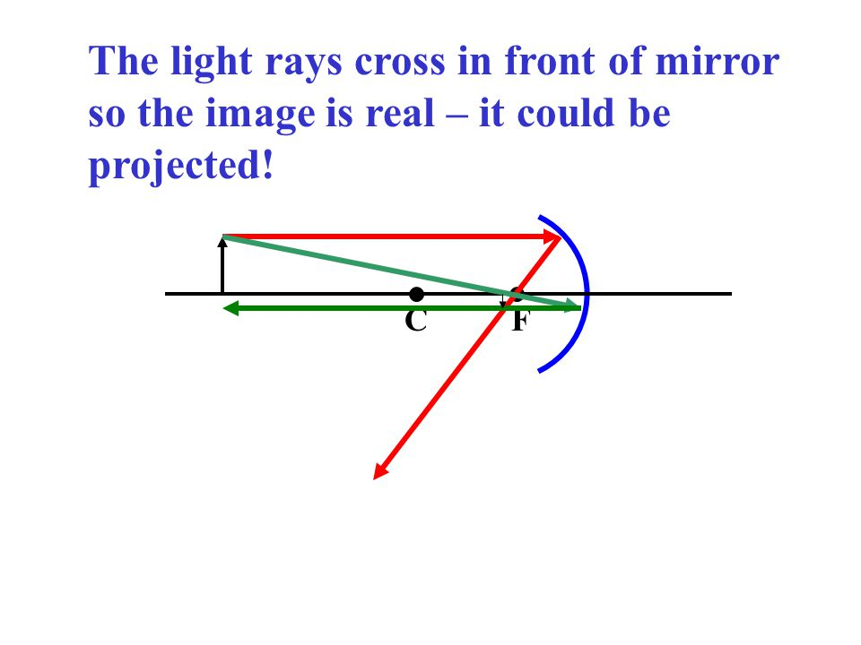 The light rays cross in front of mirror so the image is real – it could be projected!