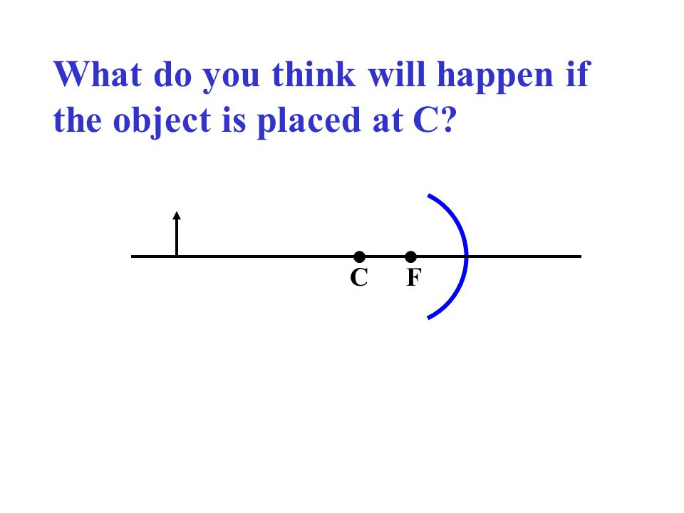 What do you think will happen if the object is placed at C