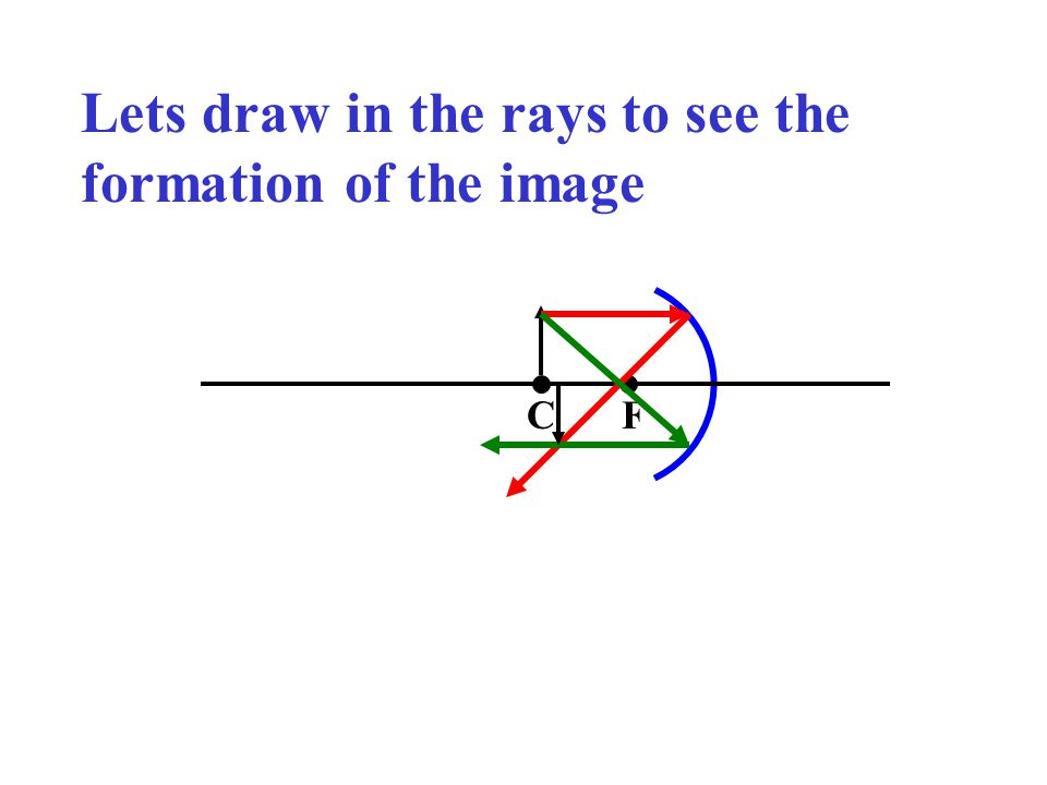 Lets draw in the rays to see the formation of the image
