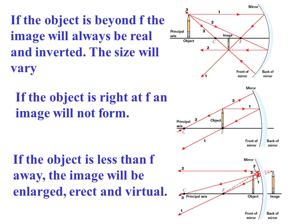 If the object is beyond f the image will always be real and inverted