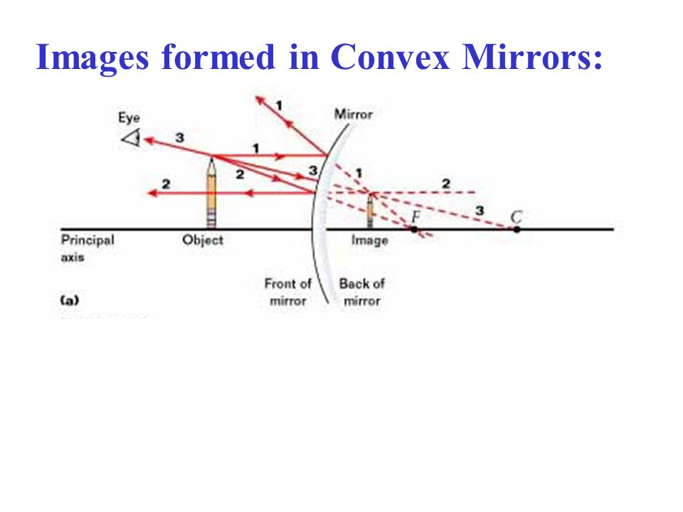 Images formed in Convex Mirrors: