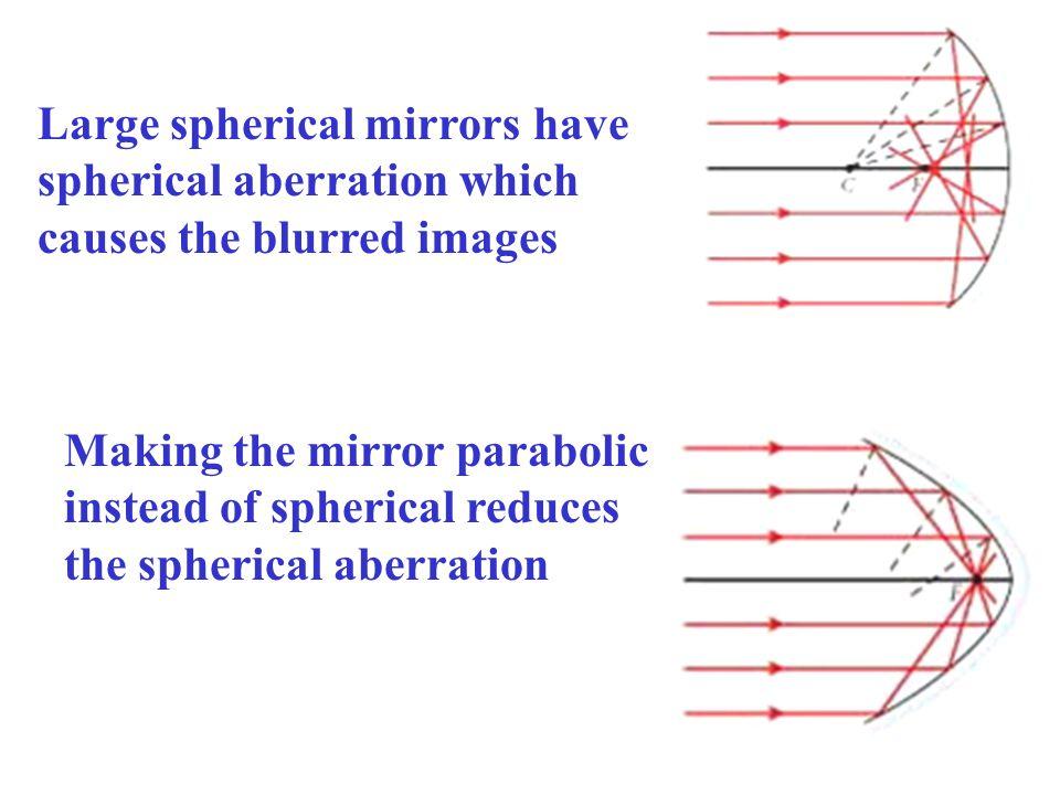 Large spherical mirrors have spherical aberration which causes the blurred images