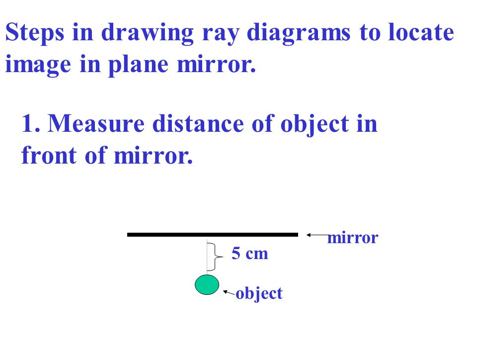 Steps in drawing ray diagrams to locate image in plane mirror.