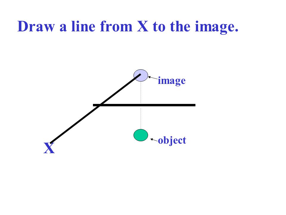 Draw a line from X to the image.