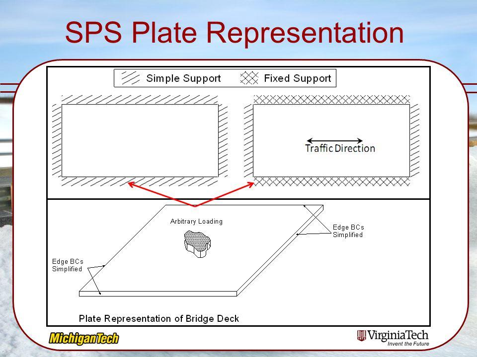 SPS Plate Representation