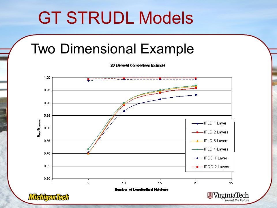 GT STRUDL Models Two Dimensional Example