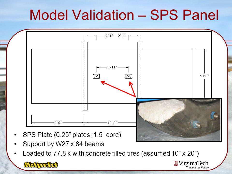 Model Validation – SPS Panel