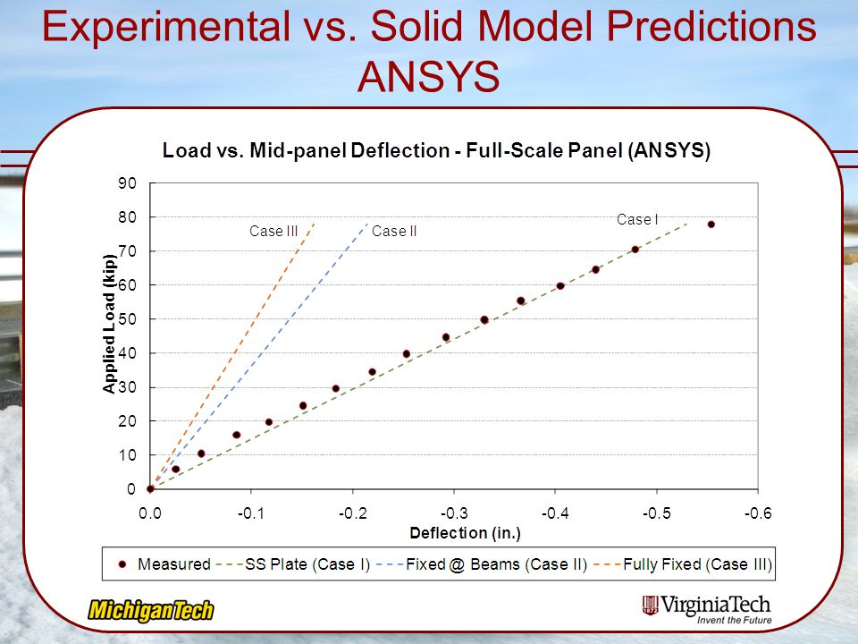Experimental vs. Solid Model Predictions ANSYS