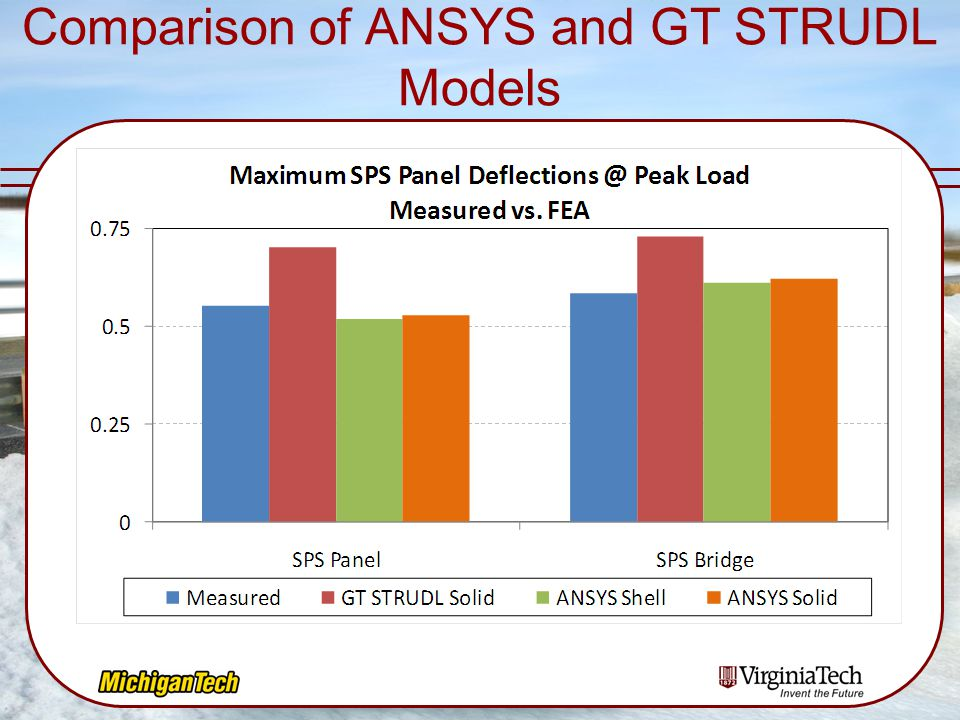 Comparison of ANSYS and GT STRUDL Models