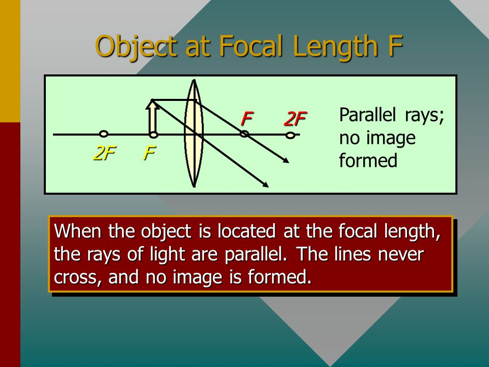 Object at Focal Length F