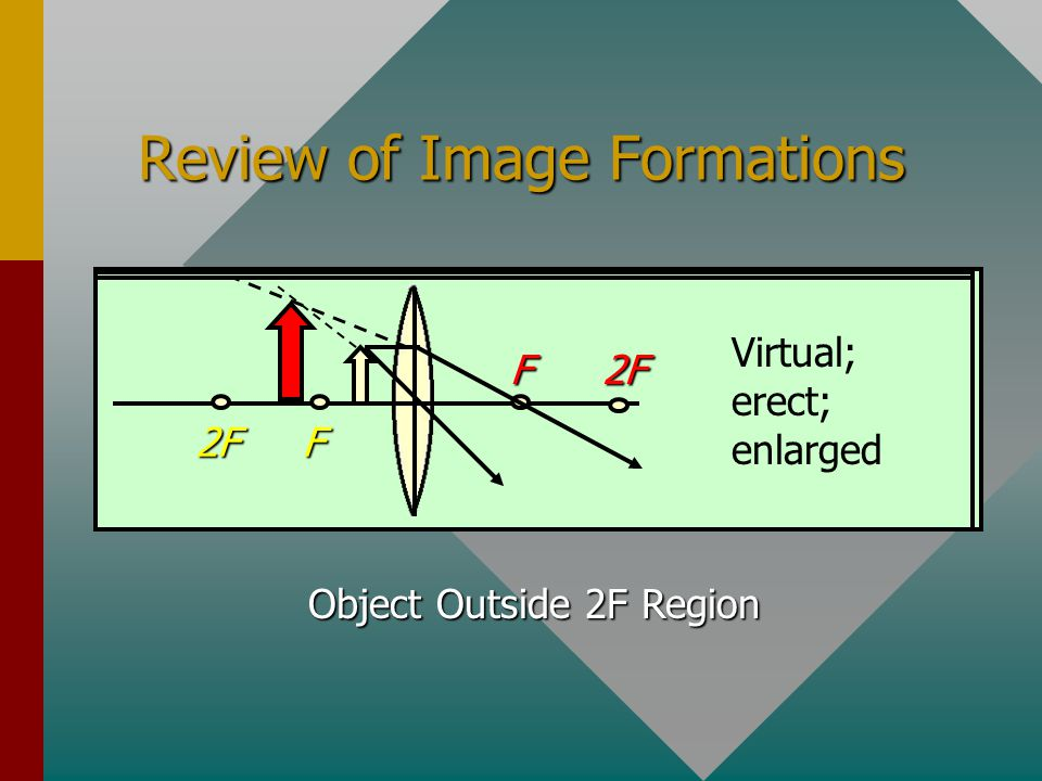 Review of Image Formations