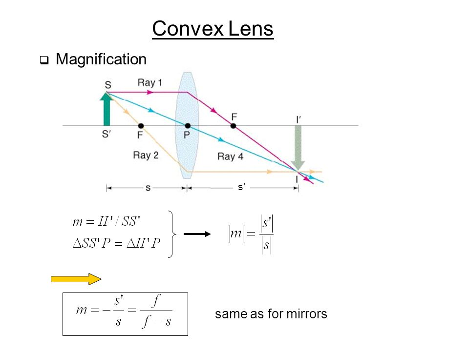 Convex Lens Magnification s' same as for mirrors