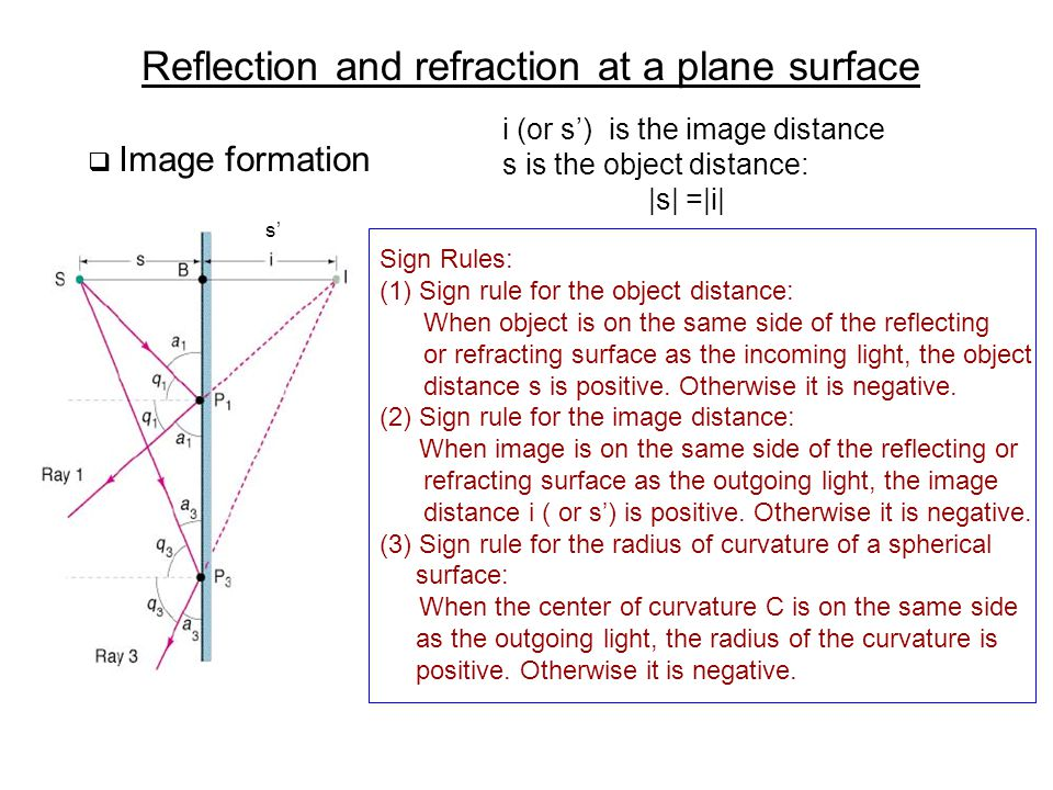 Reflection and refraction at a plane surface